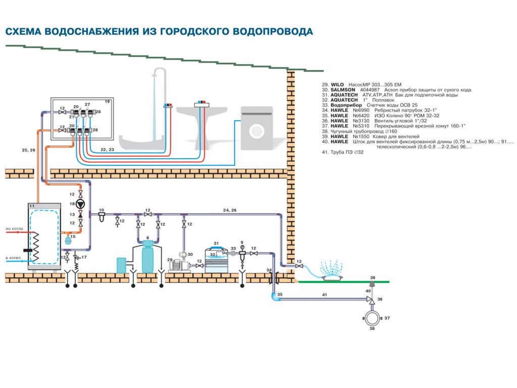 Схема водопровода частного дома своими руками