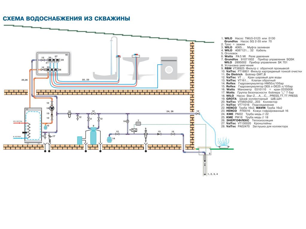 Видео водоснабжение частного дома  из скважины схема