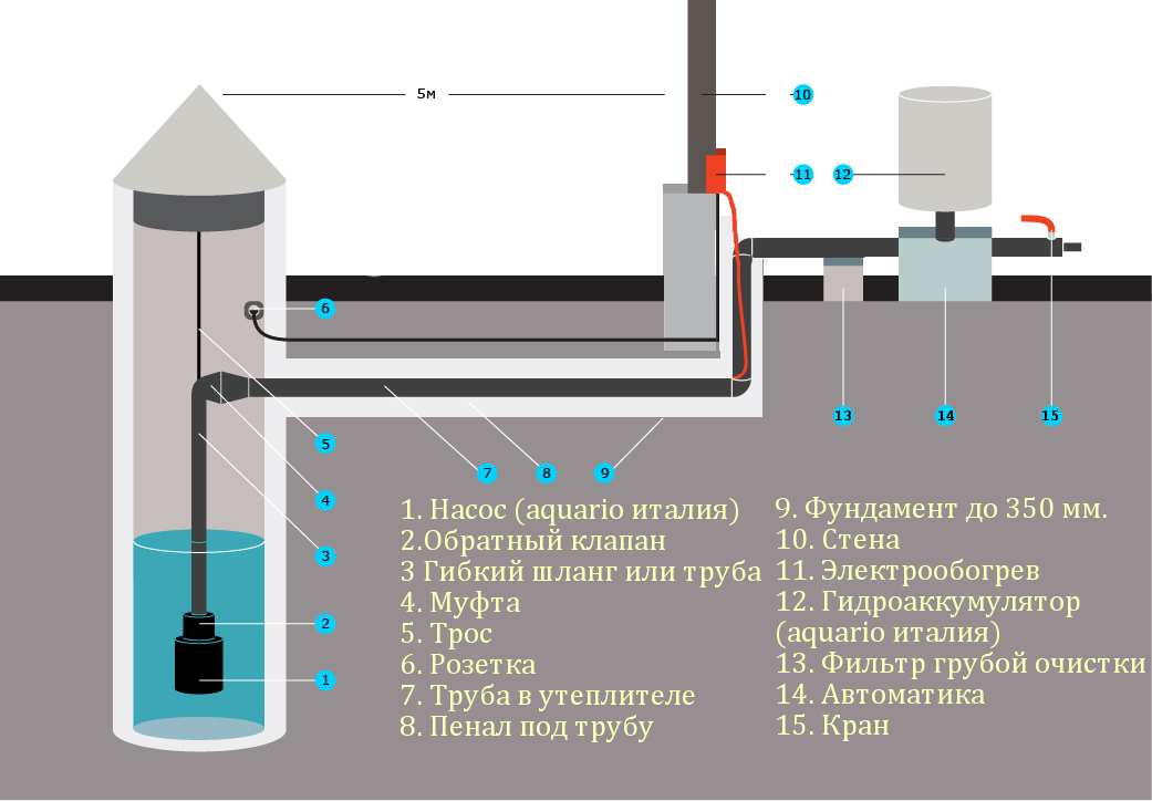 Провести воду в дом от скважины своими руками 14